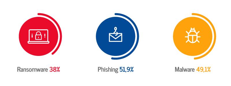ransomware phishing malware